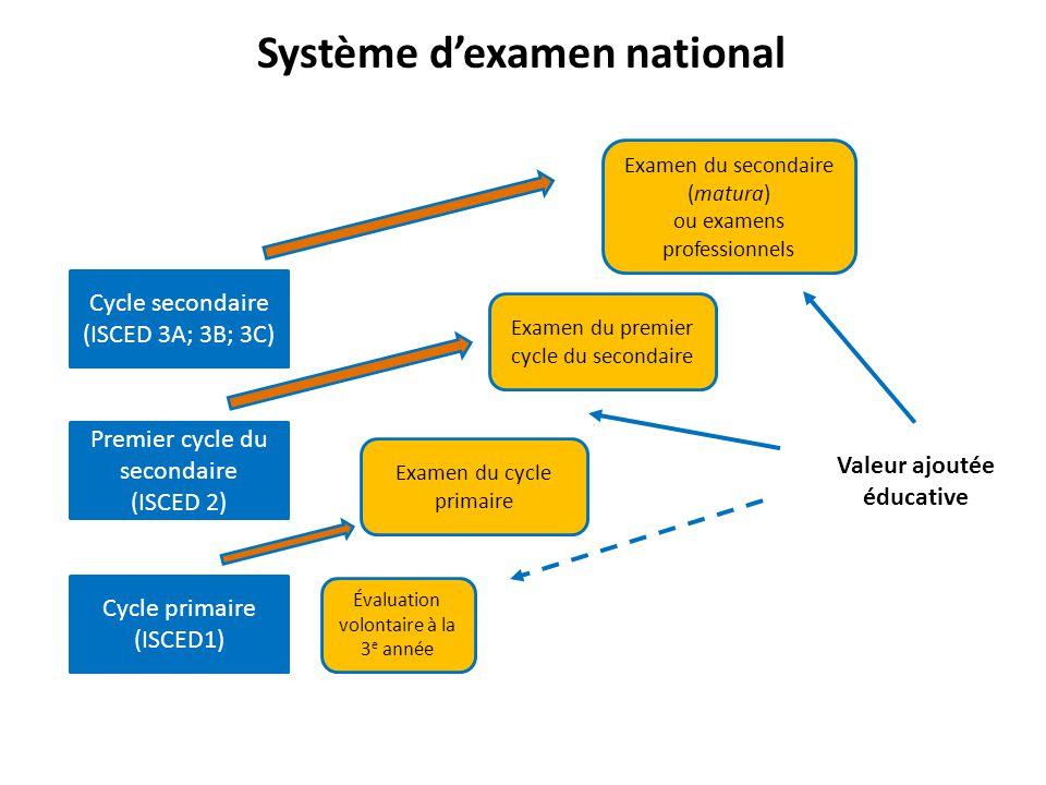 Système d'examen national