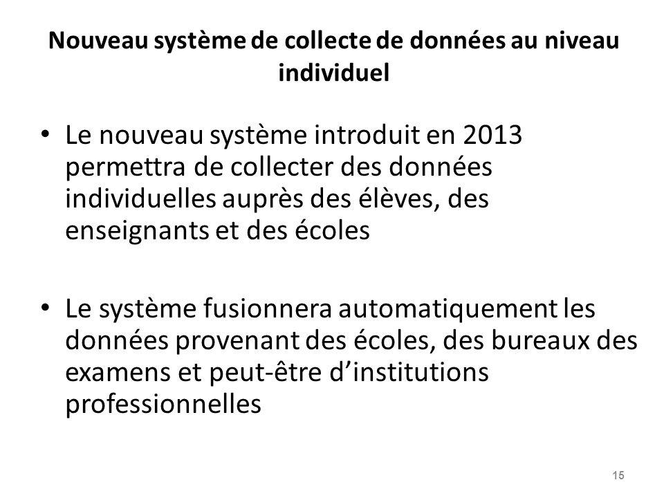 Nouveau système de collecte de données au niveau individuel
