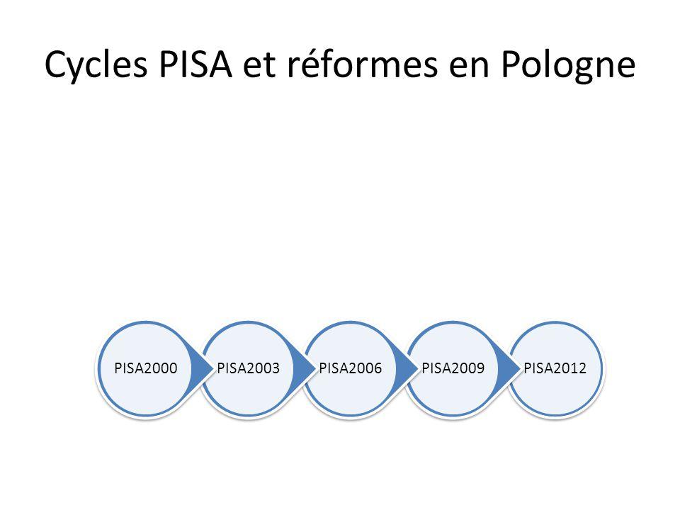 Cycles PISA et réformes en Pologne