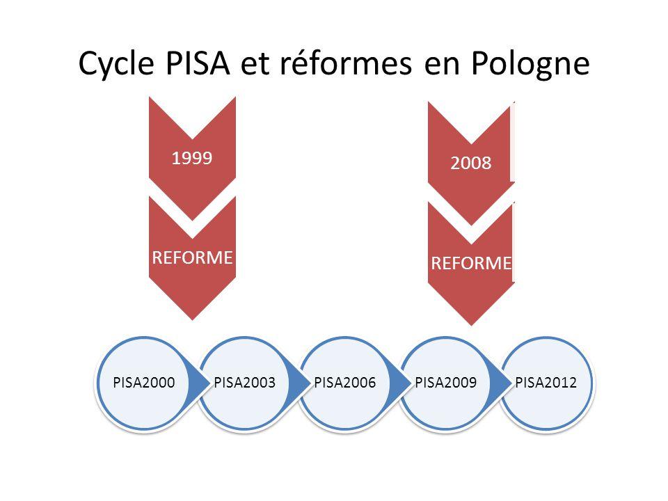 Cycle PISA et réformes en Pologne