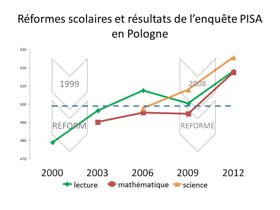 Réformes scolaires et résultats de l'enquête PISA en Pologne