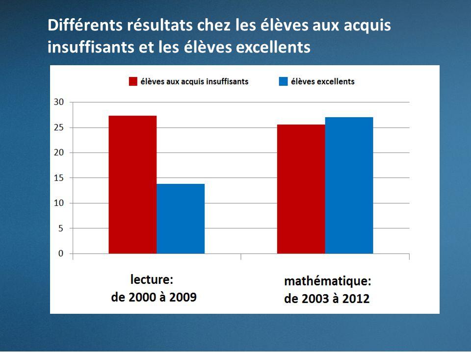 Différents résultats chez les élèves aux acquis insuffisants et les élèves excellents