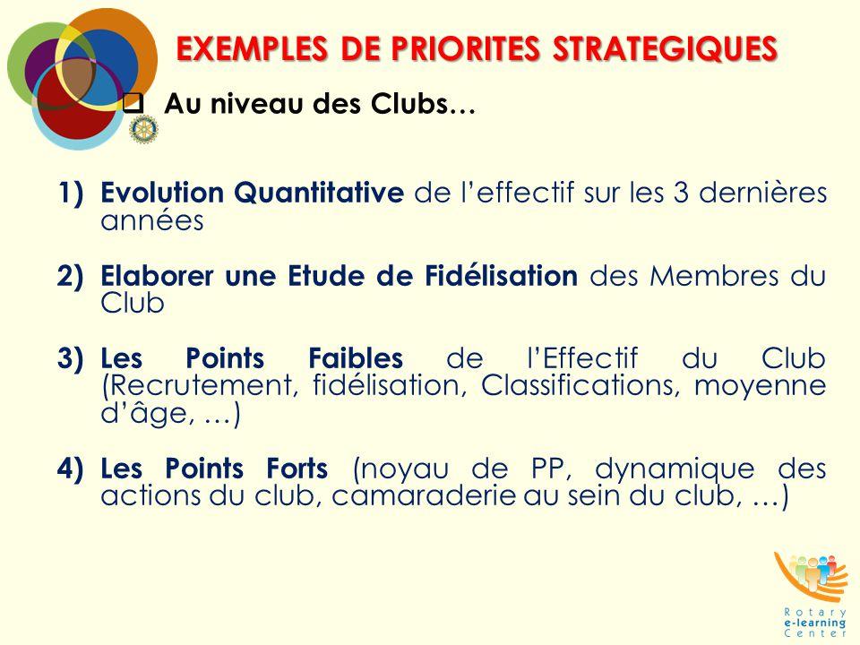 EXEMPLES DE PRIORITES STRATEGIQUES