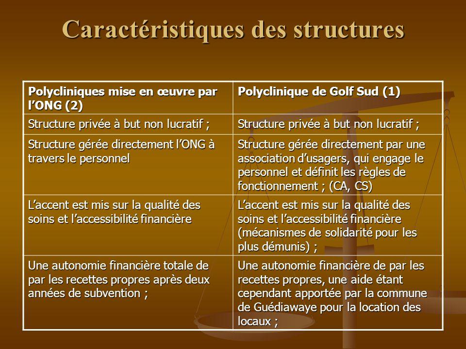 Caractéristiques des structures