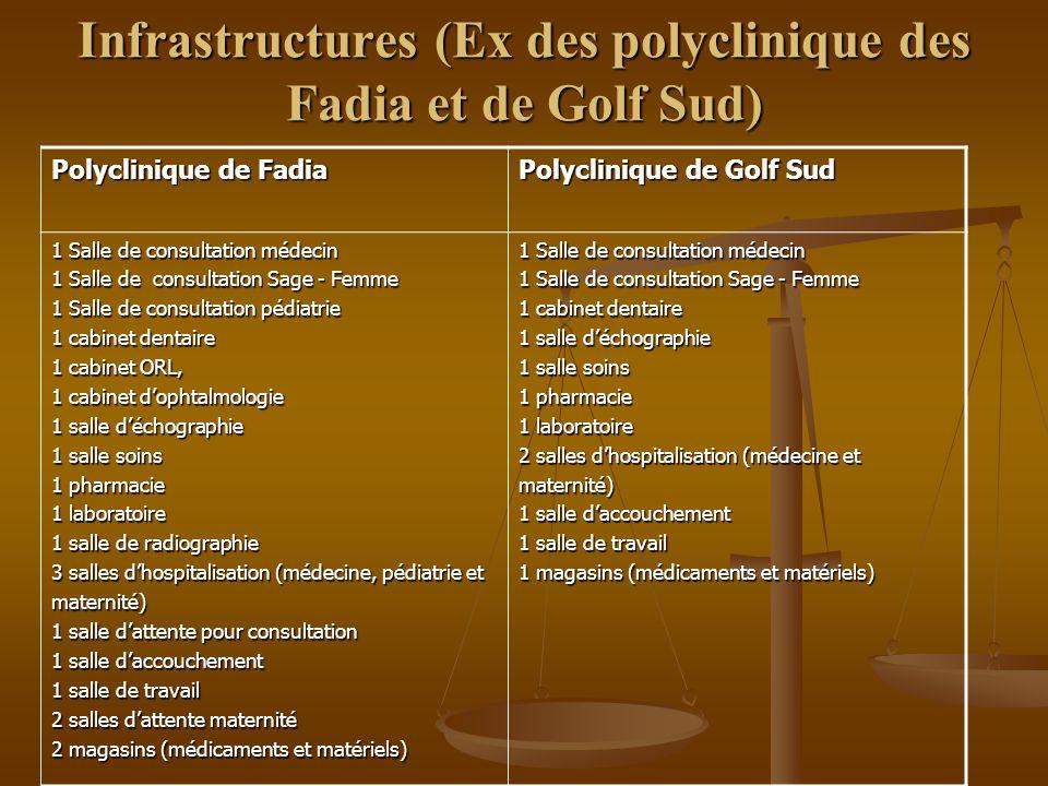 Infrastructures (Ex des polyclinique des Fadia et de Golf Sud)
