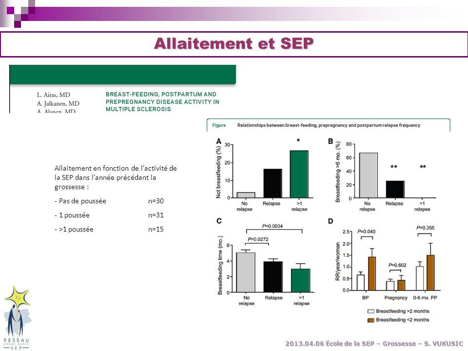 Allaitement et SEP Allaitement en fonction de l'activité de la SEP dans l'année précédant la grossesse :