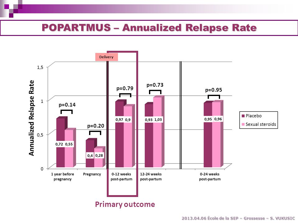 POPARTMUS – Annualized Relapse Rate