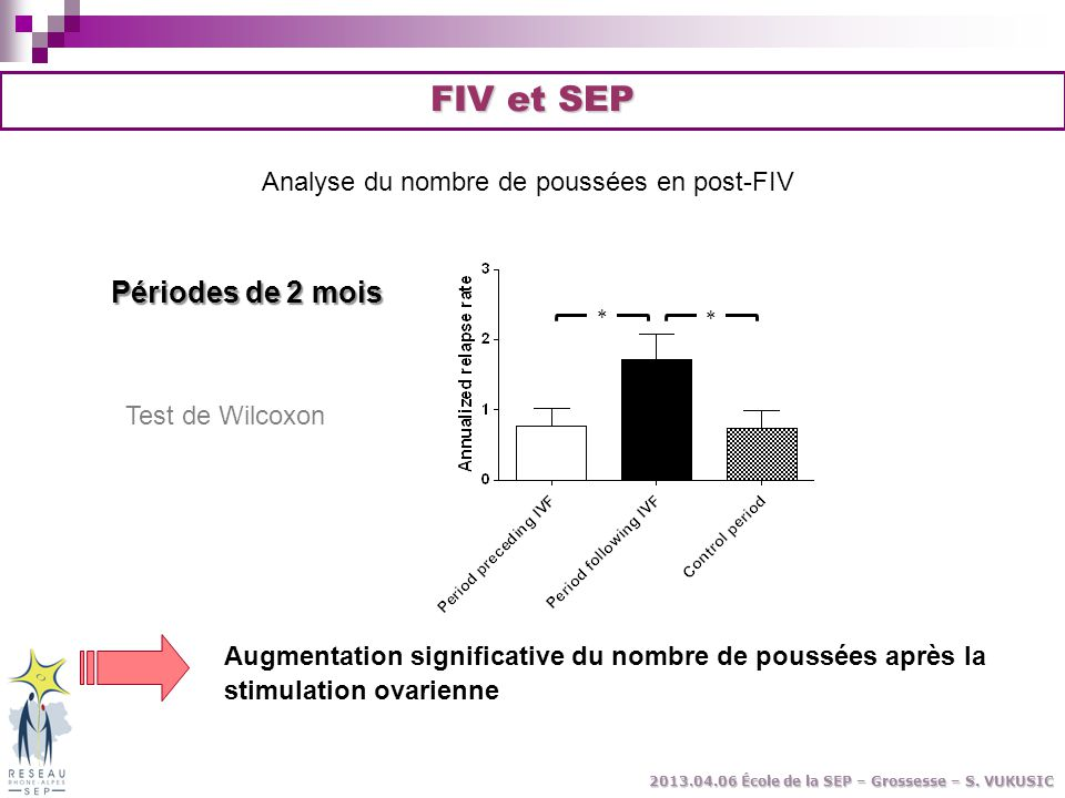 Analyse du nombre de poussées en post-FIV