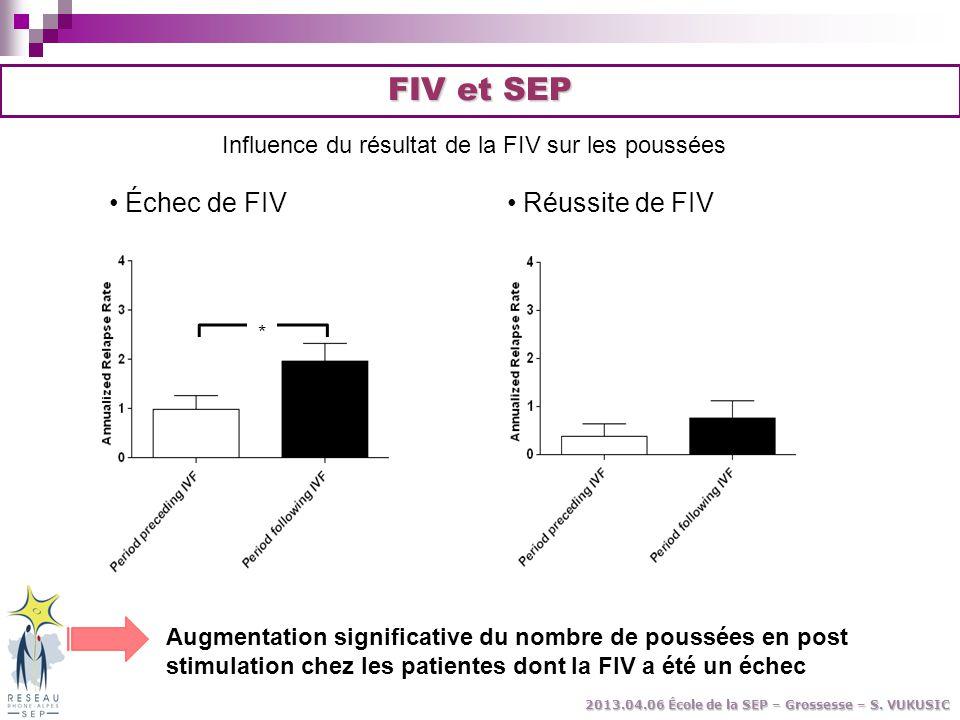 Influence du résultat de la FIV sur les poussées