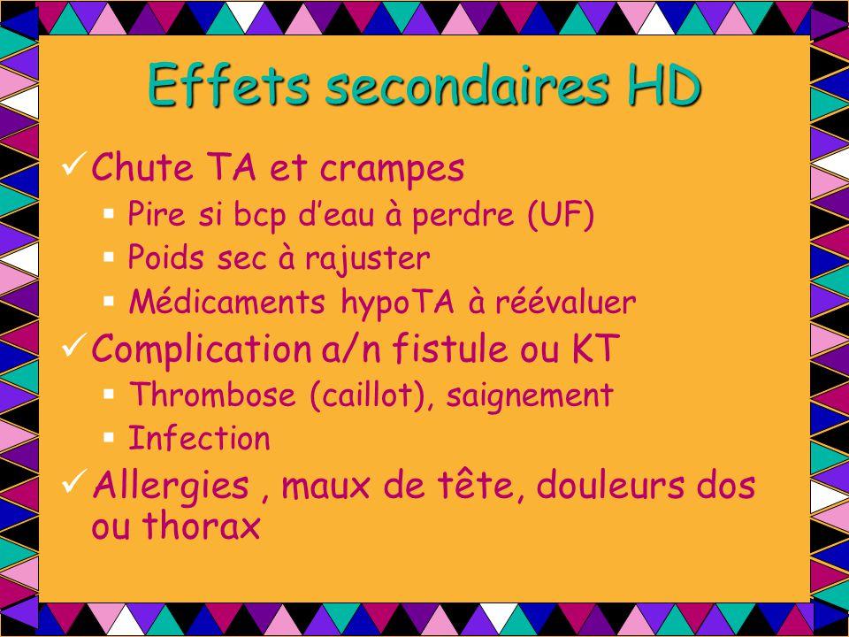 Effets secondaires HD Chute TA et crampes