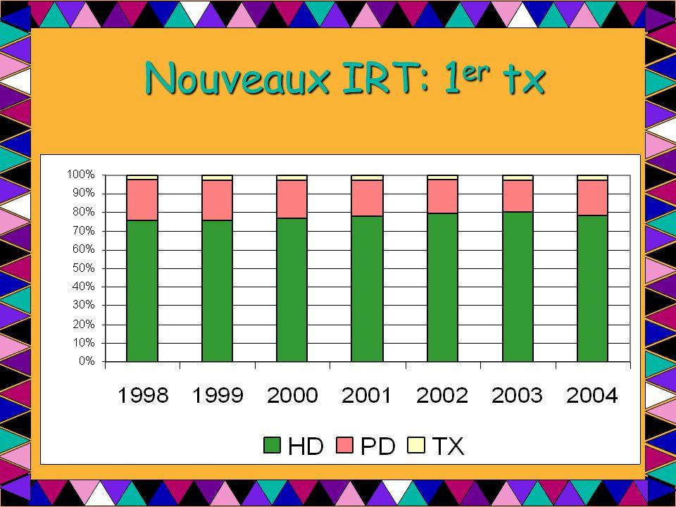 Nouveaux IRT: 1er tx
