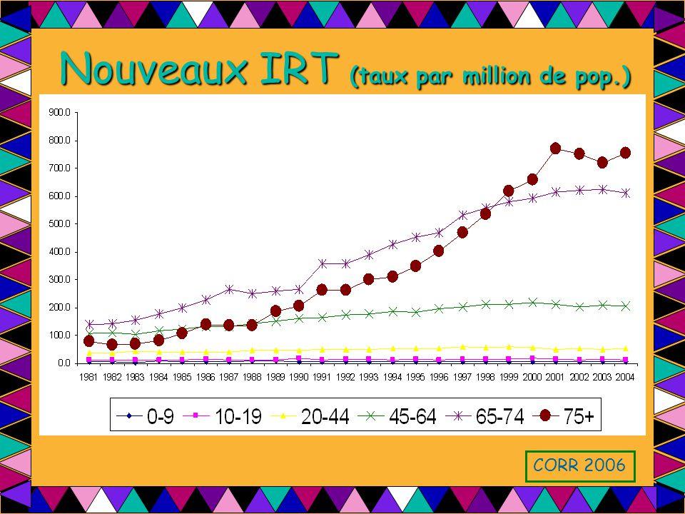 Nouveaux IRT (taux par million de pop.)