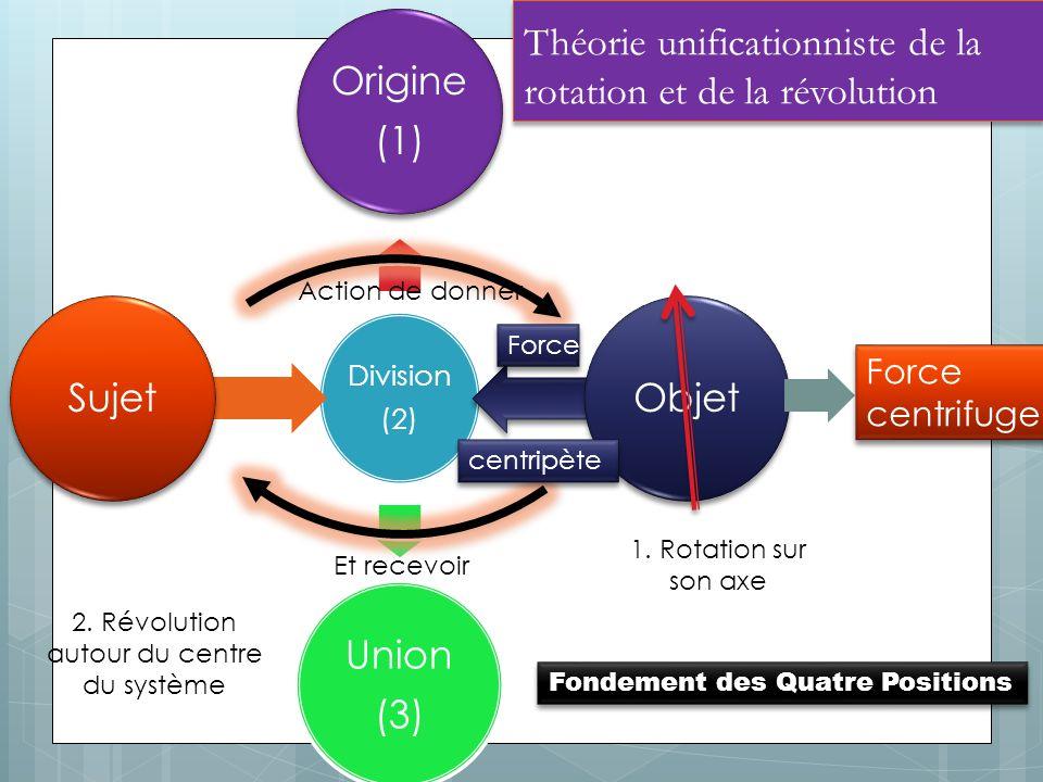 Théorie unificationniste de la rotation et de la révolution