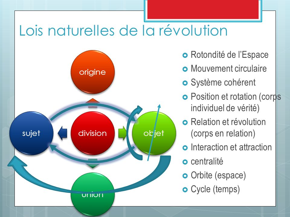 Lois naturelles de la révolution