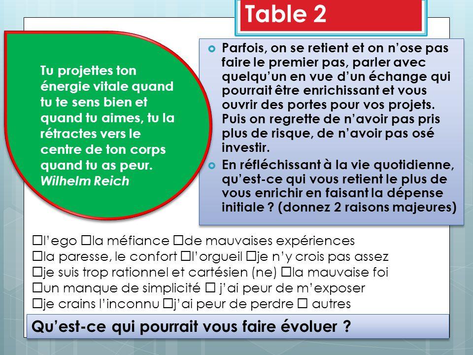 Table 2 Qu'est-ce qui pourrait vous faire évoluer