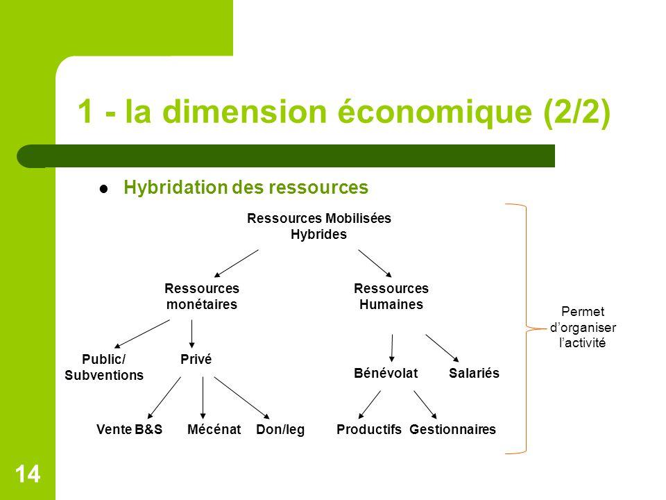 1 - la dimension économique (2/2)