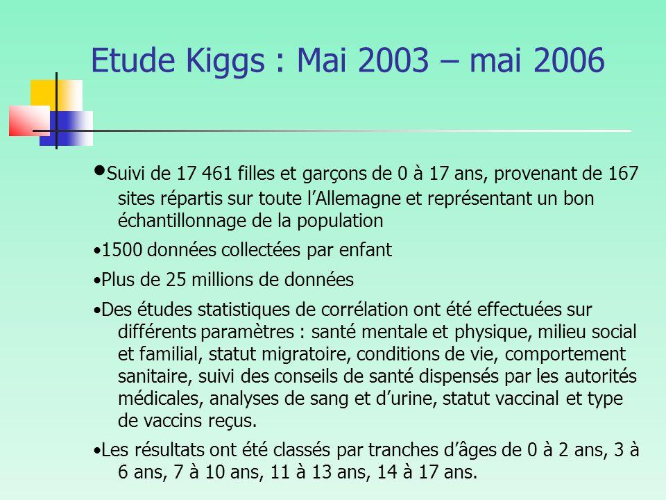 Etude Kiggs : Mai 2003 – mai 2006