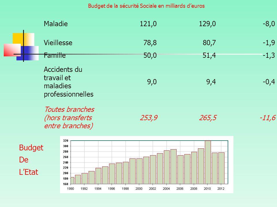 Budget de la sécurité Sociale en milliards d'euros