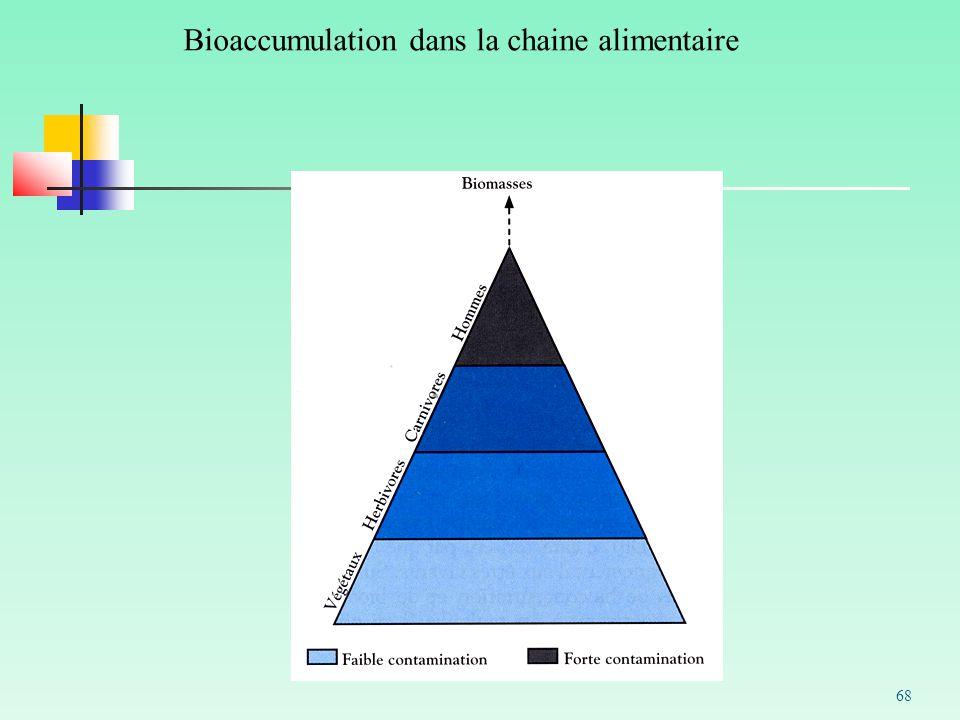 Bioaccumulation dans la chaine alimentaire