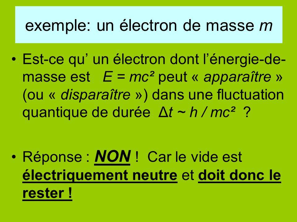 exemple: un électron de masse m