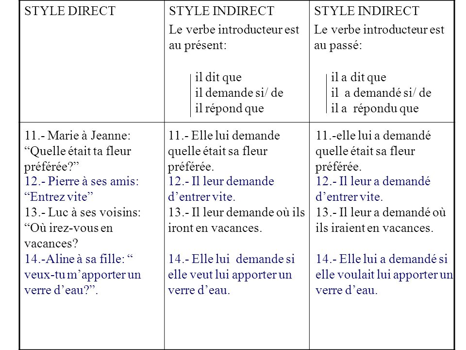 STYLE DIRECT STYLE INDIRECT. Le verbe introducteur est au présent: Le verbe introducteur est au passé: