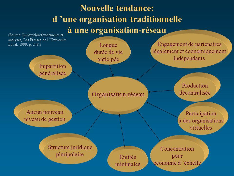 Nouvelle tendance: d 'une organisation traditionnelle à une organisation-réseau