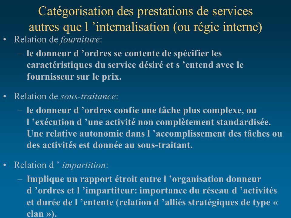 Catégorisation des prestations de services autres que l 'internalisation (ou régie interne)