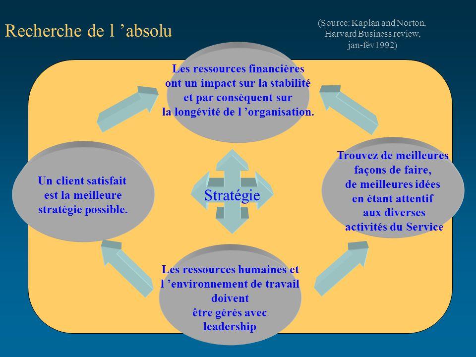 Recherche de l 'absolu Stratégie Les ressources financières