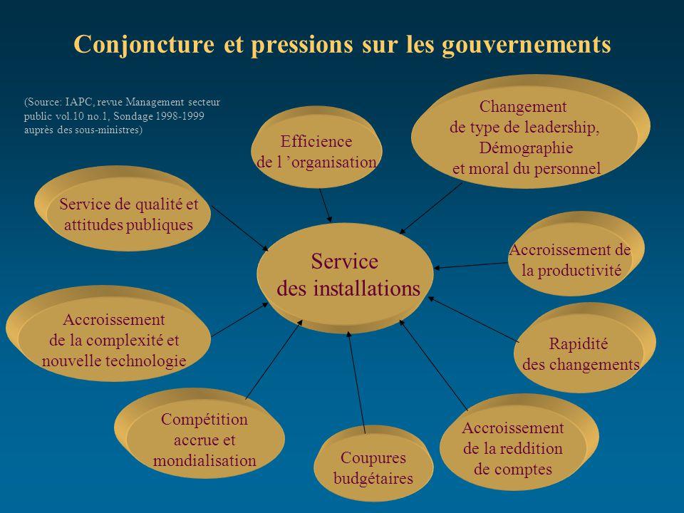 Conjoncture et pressions sur les gouvernements