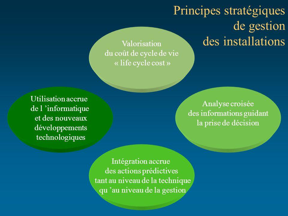 Principes stratégiques de gestion des installations