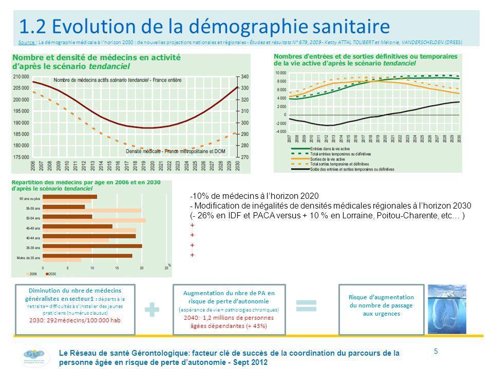 1.2 Evolution de la démographie sanitaire Source : La démographie médicale à l'horizon 2030 : de nouvelles projections nationales et régionales - Études et résultats N° 679, 2009 - Ketty ATTAL TOUBERT et Mélanie, VANDERSCHELDEN (DREES)