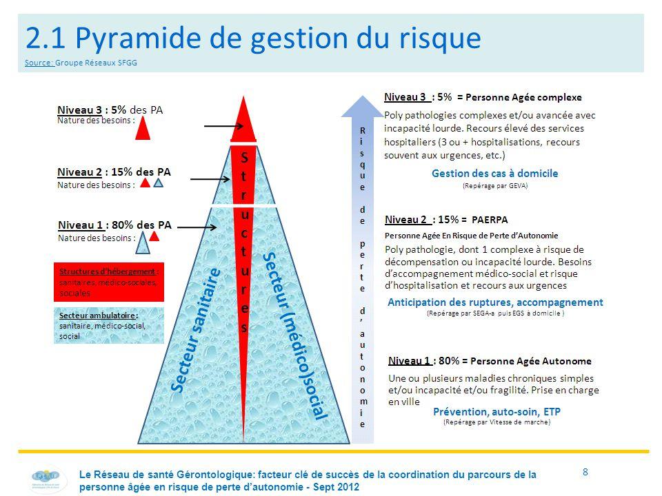 2.1 Pyramide de gestion du risque Source: Groupe Réseaux SFGG