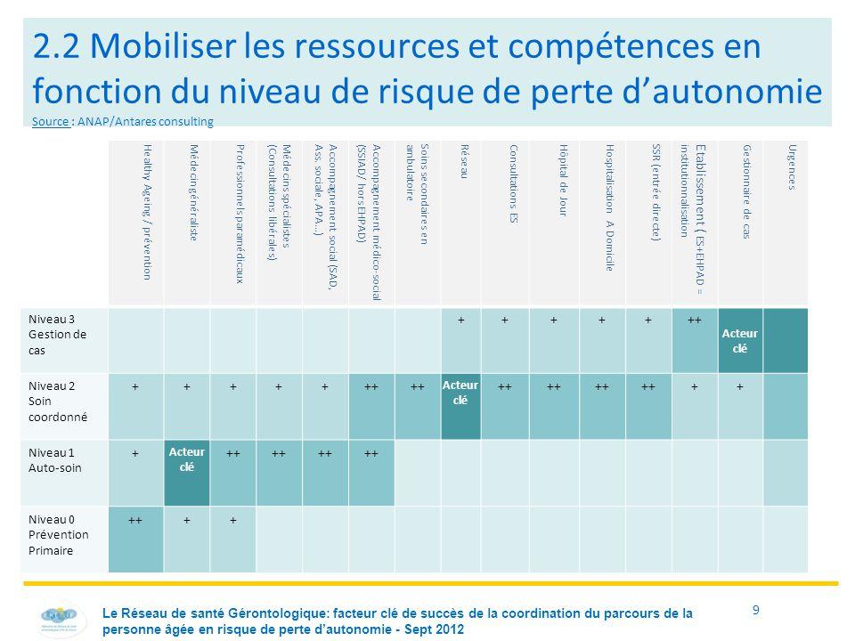 2.2 Mobiliser les ressources et compétences en fonction du niveau de risque de perte d'autonomie Source : ANAP/Antares consulting