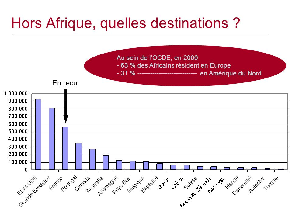 Hors Afrique, quelles destinations
