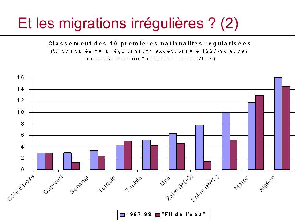 Et les migrations irrégulières (2)