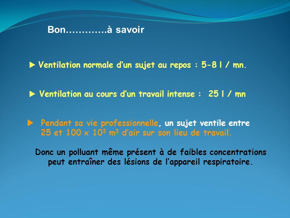 Bon………….à savoir  Ventilation normale d'un sujet au repos : 5-8 l / mn.  Ventilation au cours d'un travail intense : 25 l / mn.