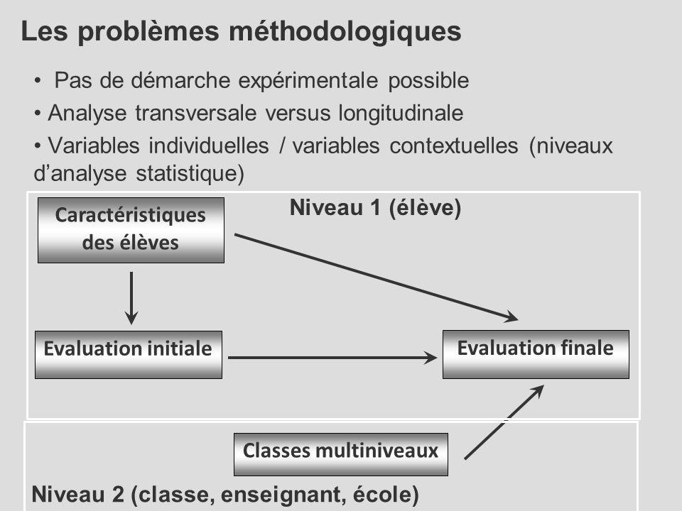 Les problèmes méthodologiques