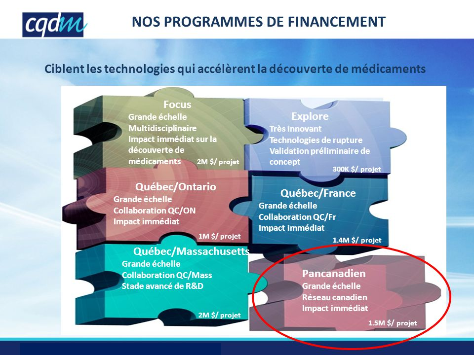 NOS programMEs DE FINANCEMENT