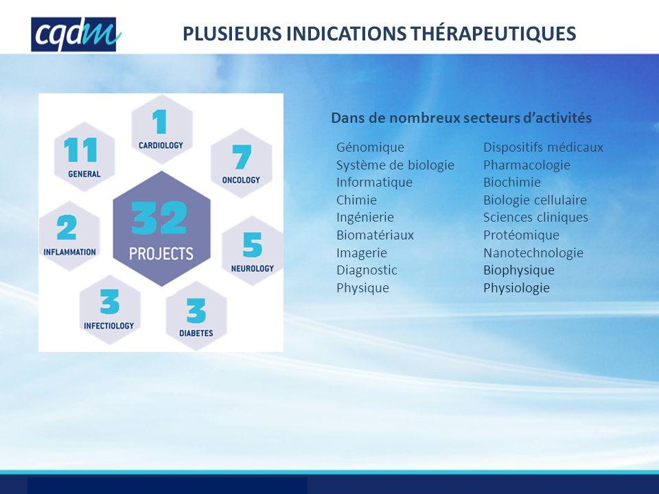 PLUSIEURS indications THÉRAPEUTIQUES