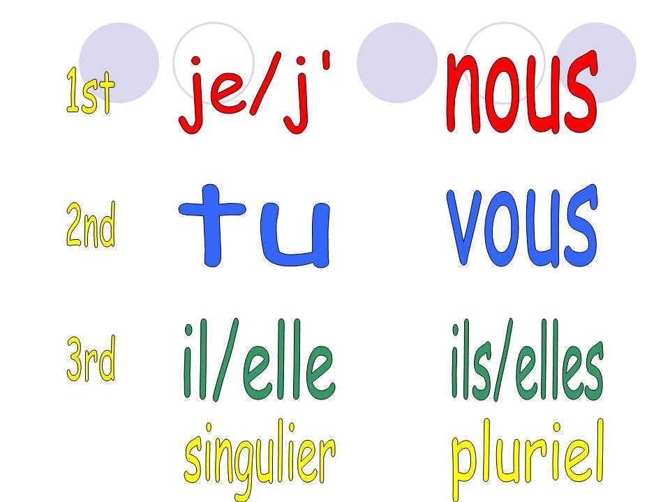 je/j nous 1st tu vous 2nd il/elle ils/elles 3rd singulier pluriel