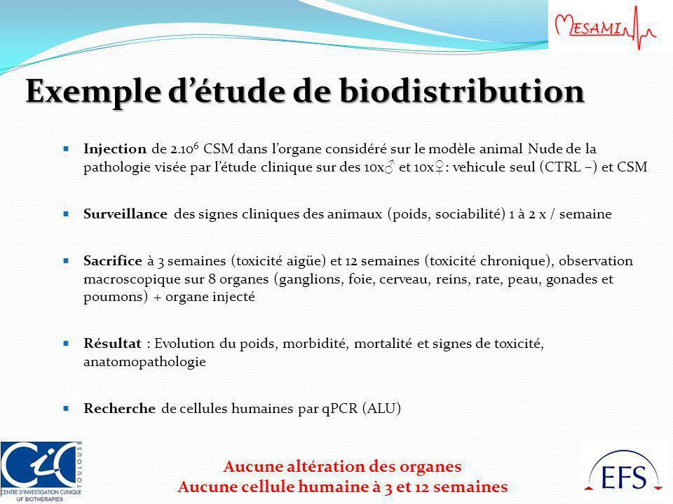 Exemple d'étude de biodistribution