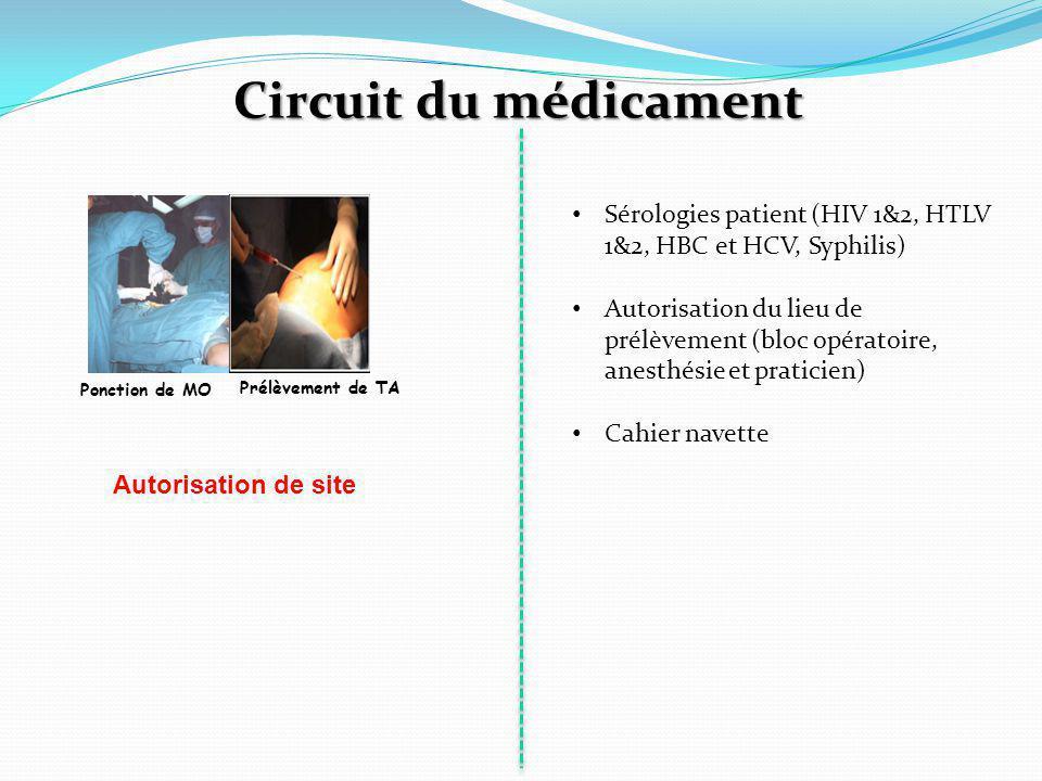 Circuit du médicament Sérologies patient (HIV 1&2, HTLV 1&2, HBC et HCV, Syphilis)