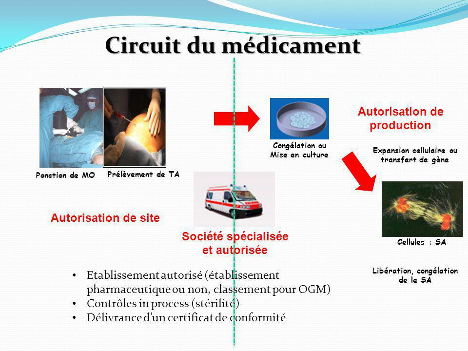 Circuit du médicament Autorisation de production Autorisation de site