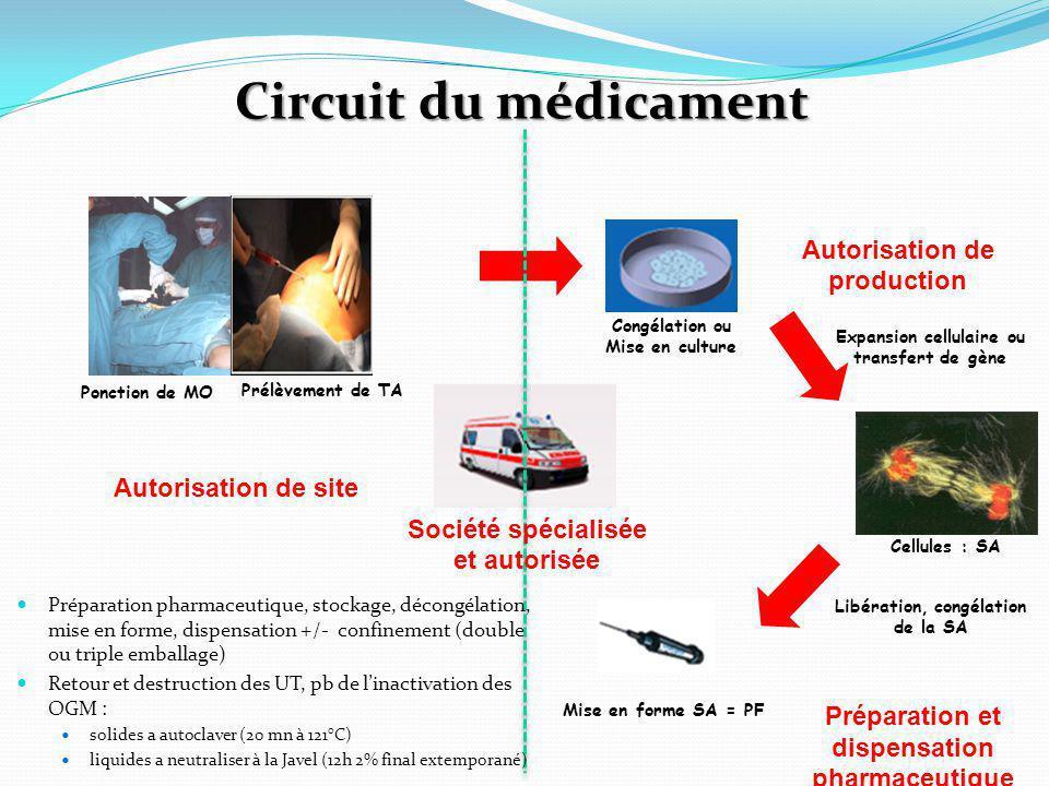 Circuit du médicament Autorisation de production Autorisation de site