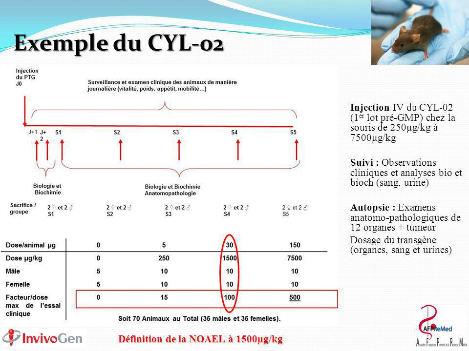 Définition de la NOAEL à 1500µg/kg