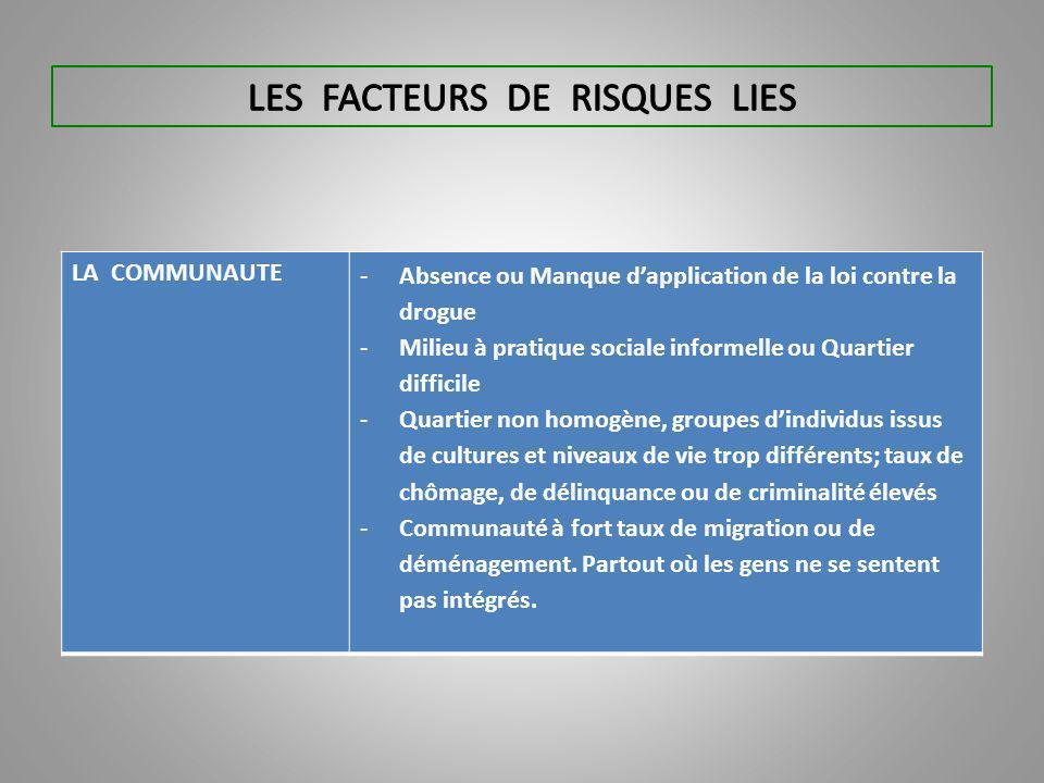 LES FACTEURS DE RISQUES LIES
