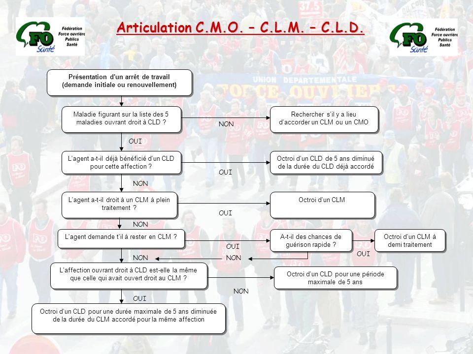 Articulation C.M.O. – C.L.M. – C.L.D.