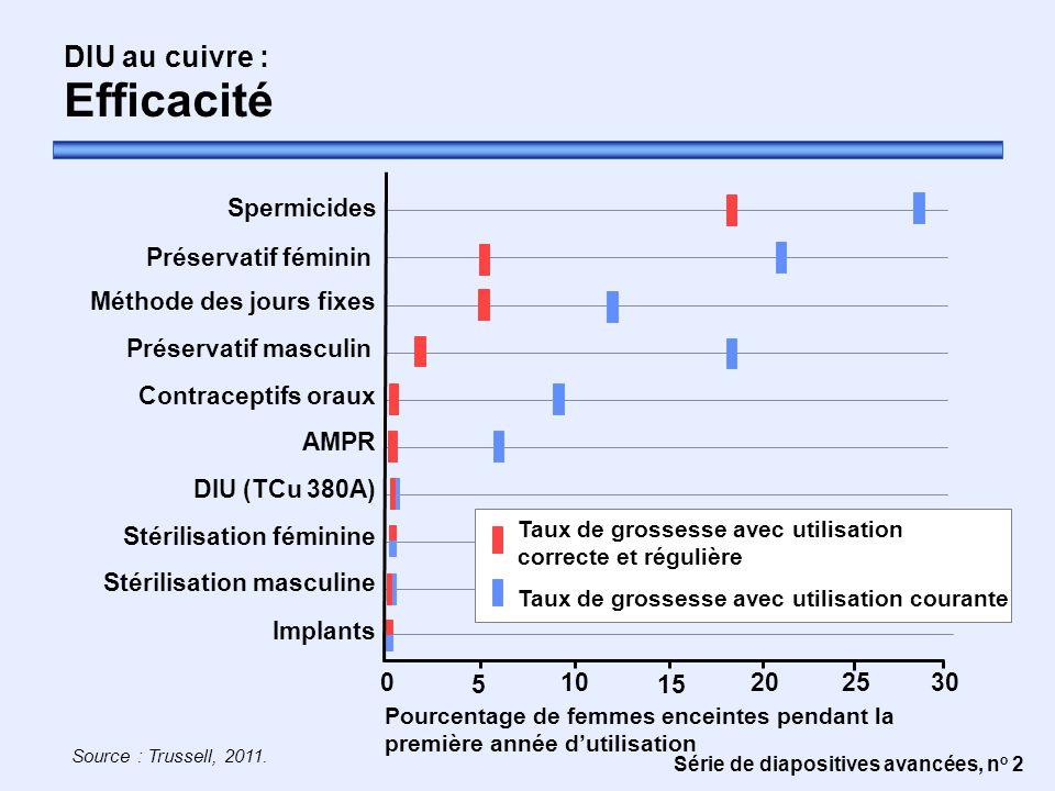 Stérilisation féminine Taux de grossesse avec utilisation courante
