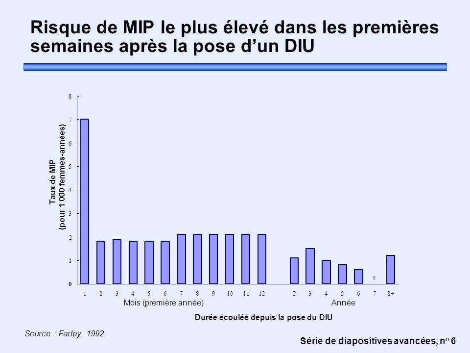 Risque de MIP le plus élevé dans les premières semaines après la pose d'un DIU