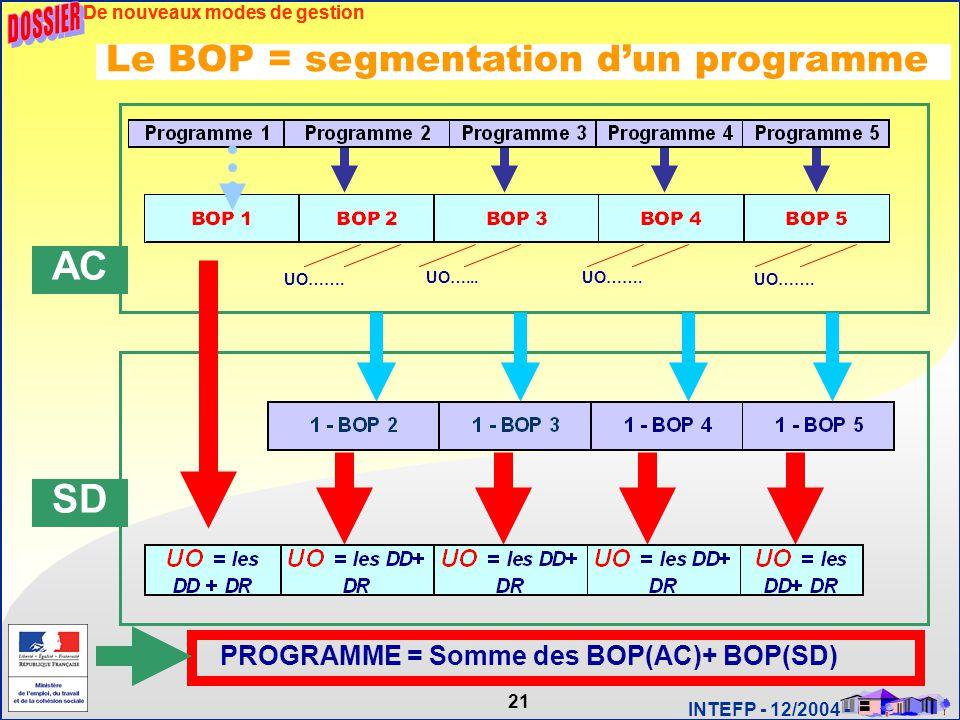 DOSSIER AC SD Le BOP = segmentation d'un programme